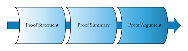 Proofs Continuum
